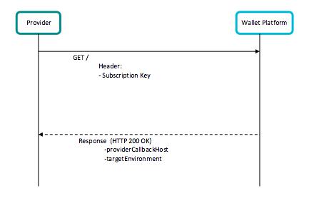 Get API User Details