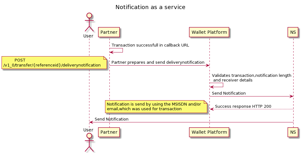 Notification as a service
