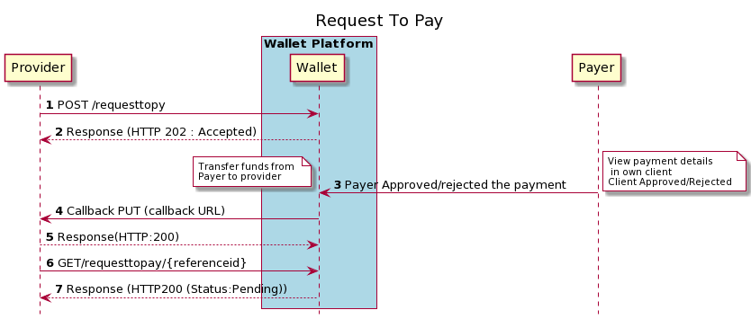 Request to Pay