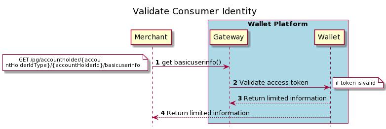Validate Consumer Identity